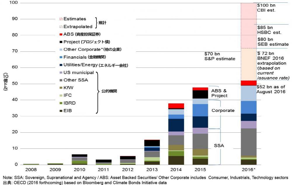 写真・図版 : グリーンボンドの市場は急激に拡大している。OECD調べ