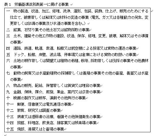 写真・図版 : 表1 労働基準法別表第一に掲げる事業