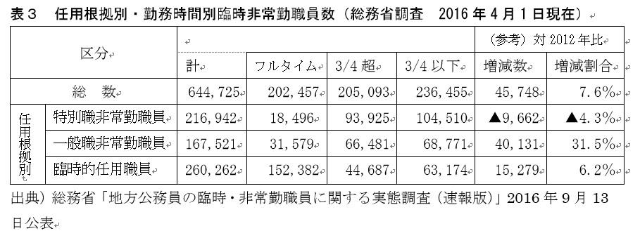 写真・図版 : 表3 任用根拠別・勤務時間別臨時非常勤職員数