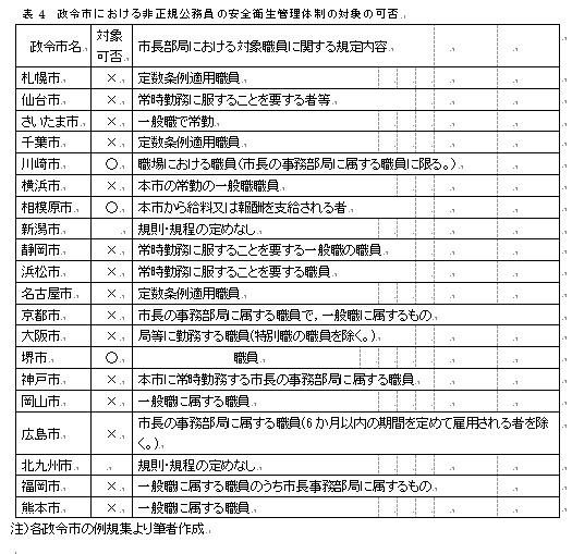 写真・図版 : 表4 政令市における非正規公務員の安全衛生管理体制の対象の可否
