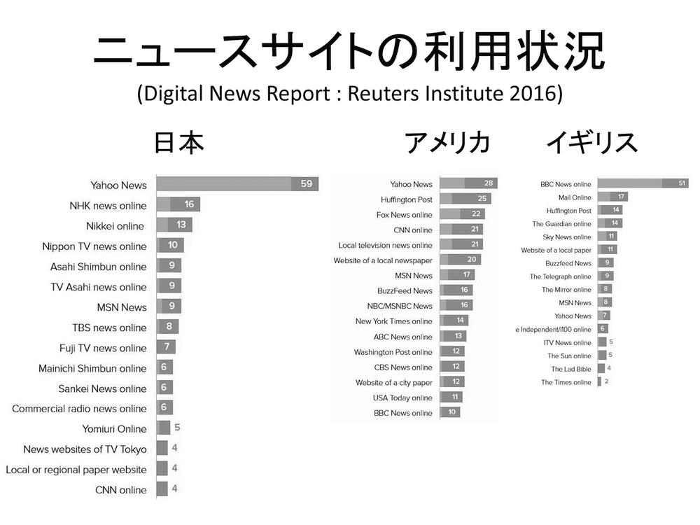 写真・図版 : 図1 ニュースサイトの利用状況(Digital News Report:Reuters Institute 2016)