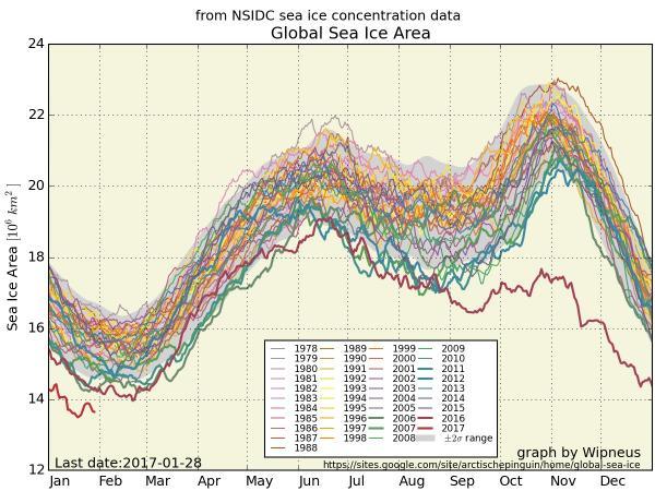 世界の海氷面積の推移(米国雪氷データセンター調べ)