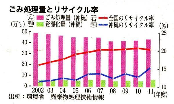 写真・図版 : 図1 沖縄のごみ処理量とリサイクル率