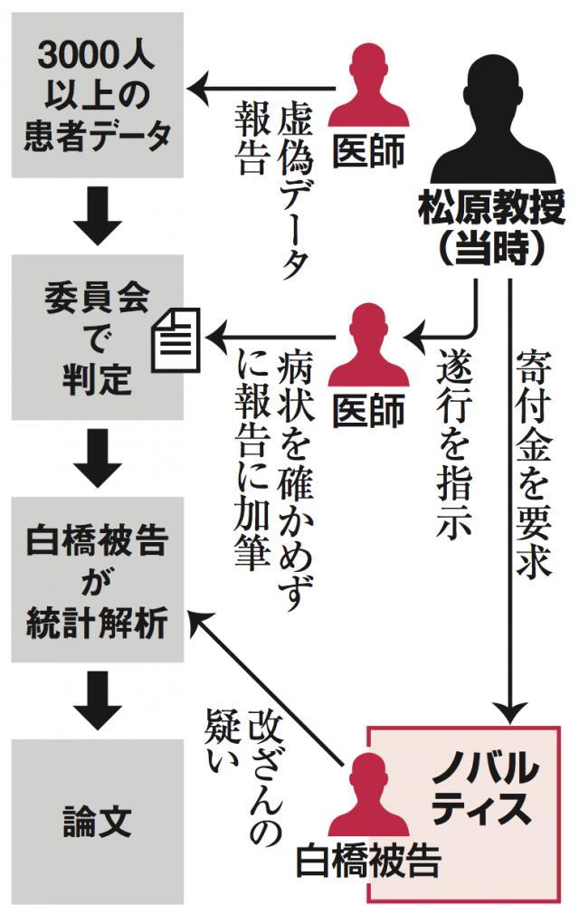 写真・図版 : 京都府立医科大の研究の構図