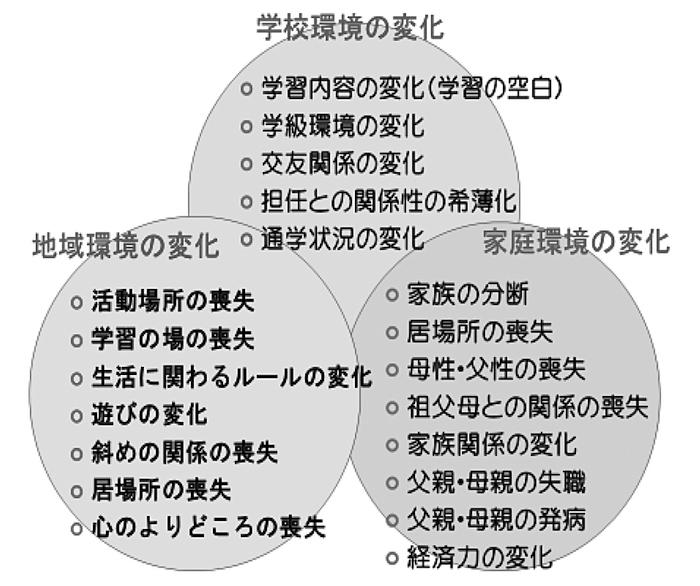 図1 子どもの環境の変化