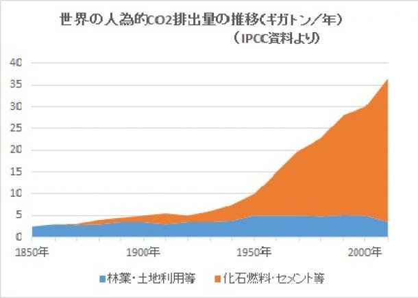 世界の人為的CO2排出量の推移(ギガトン/年)(IPCC資料より)
