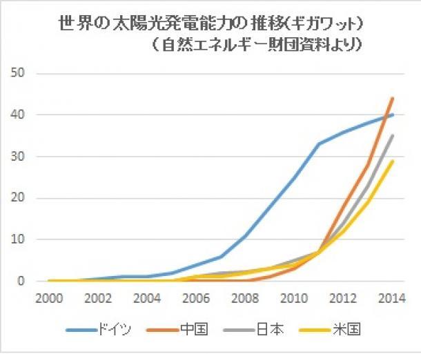 写真・図版 : 世界の太陽光発電能力の推移(ギガワット)(自然エネルギー財団資料より)