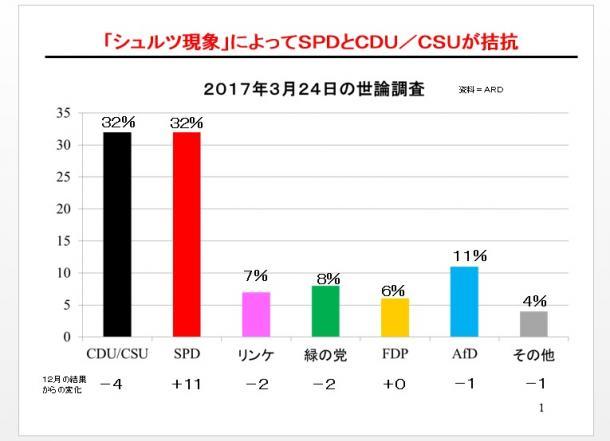 写真・図版 : 各政党に対する支持率(2016年12月16日と2017年3月24日の世論調査の比較) 資料=ARD