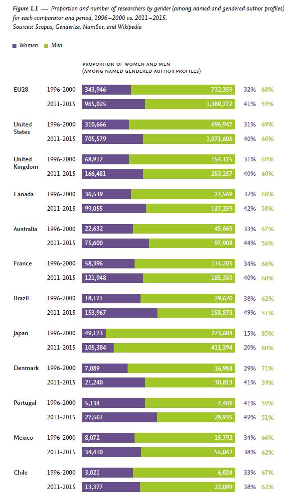 写真・図版 : 研究者の男女割合。1996-2000,2011-2015の比較。女性が紫で、男性がグリーン。