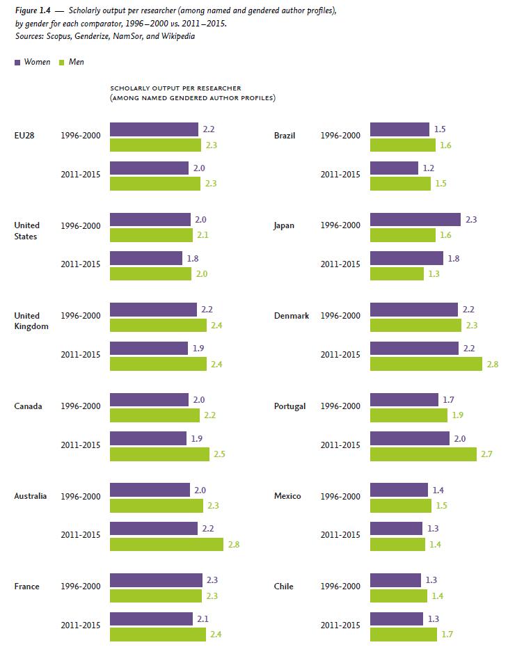写真・図版 : 研究者1人あたりの執筆論文数。紫が女性でグリーンが男性。右側の上から2番目が日本だ。