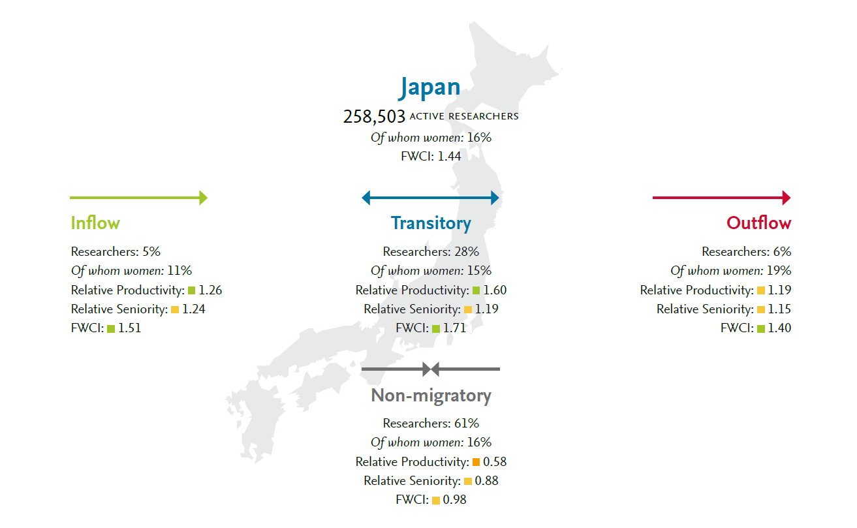 写真・図版 : 国際流動性についての日本のデータ。それぞれのグループの一番下にある「FWCI」は「相対被引用インパクト」で、影響度を表す指数のグループごとの平均。「不動」グループは低くなっている。
