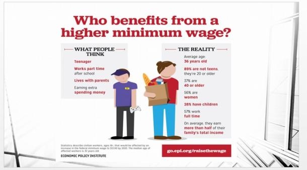 写真・図版 : Who benefits from a higher minimum wage?(ECONOMIC POLICY INSTITUTE)