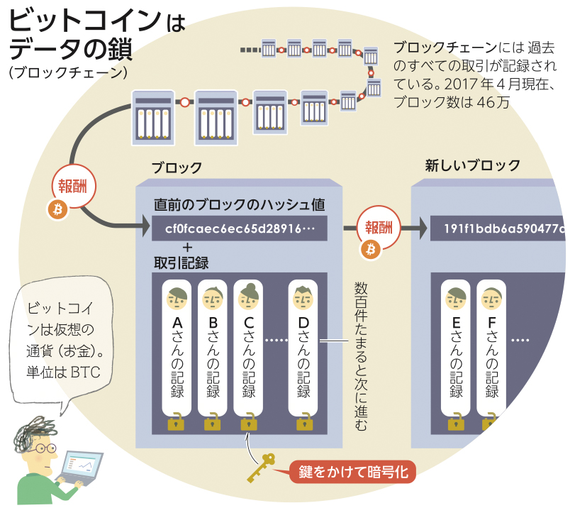 写真・図版 : ビットコインを支えるブロックチェーン技術のしくみ(朝日新聞土曜別刷り「be」から)