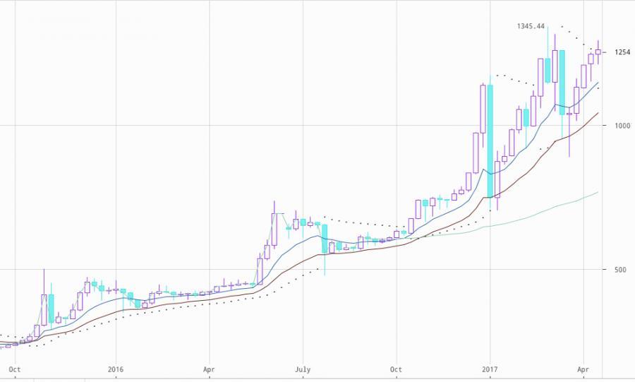 写真・図版 : 利用者の拡大と値上がりが続くビットコイン(国内の取引所「ビットバンク」のデータを編集部で整理)
