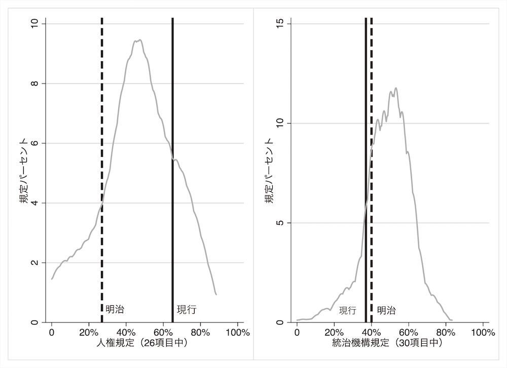 写真・図版 : 図3 人権・統治機構の指定率