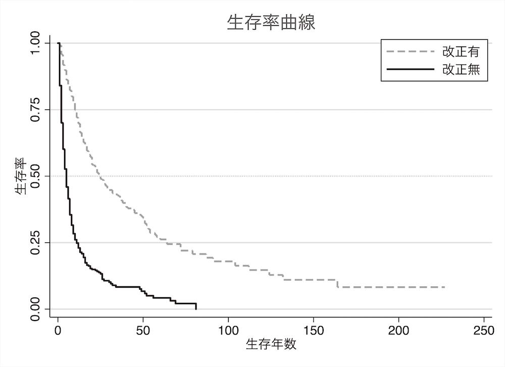 写真・図版 : 図5 生存率