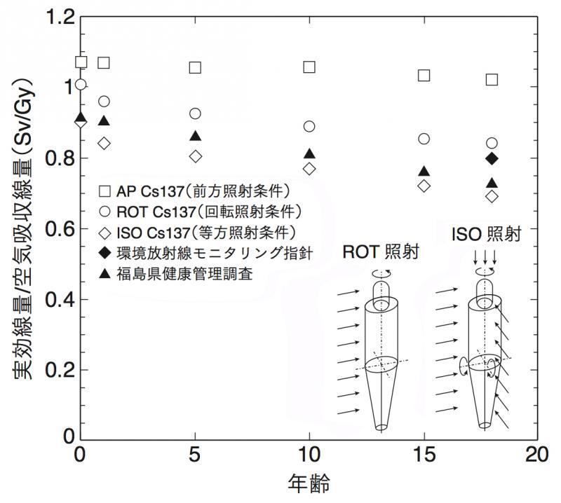 写真・図版 : 異なる照射条件における実効線量係数(Sv/Gy)の年齢依存性。study2007氏の同論考から