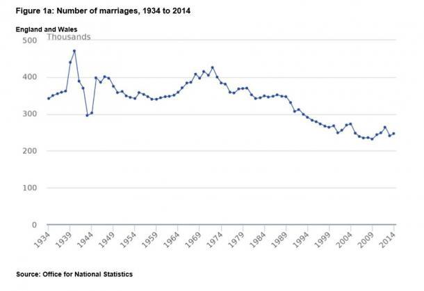 写真・図版 : イングランド・ウェールズ地方で結婚数は緩やかに減少している(国家統計局資料より)
