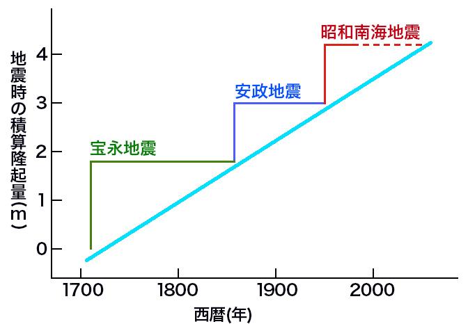 写真・図版 : 室津港における地震の隆起量と発生間隔の関係