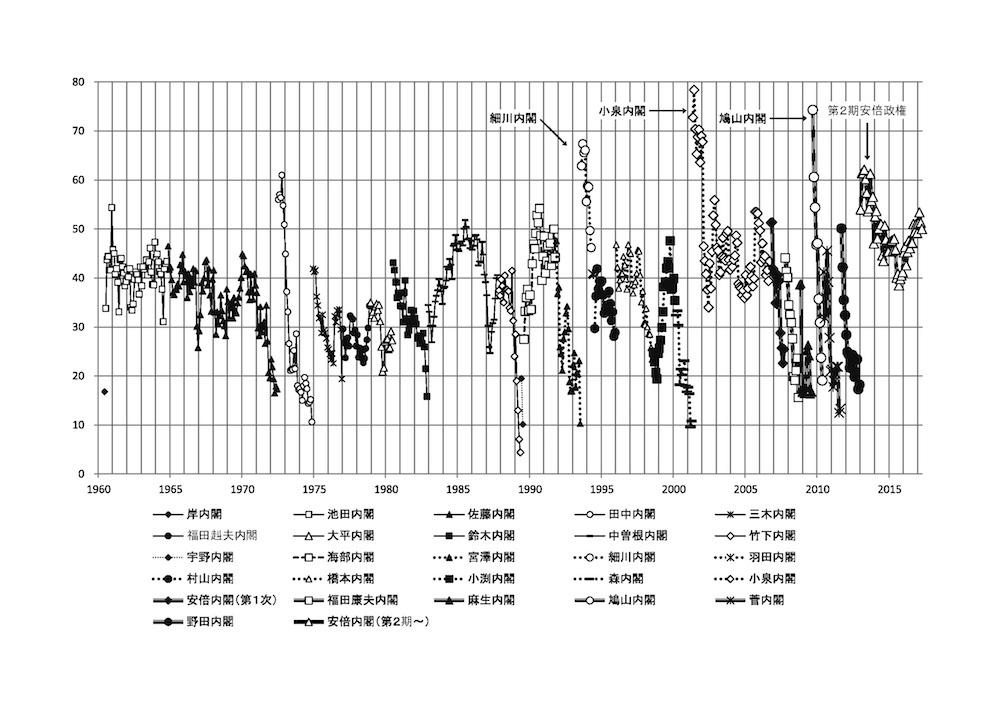 写真・図版 : グラフ1 歴代内閣支持率月別推移