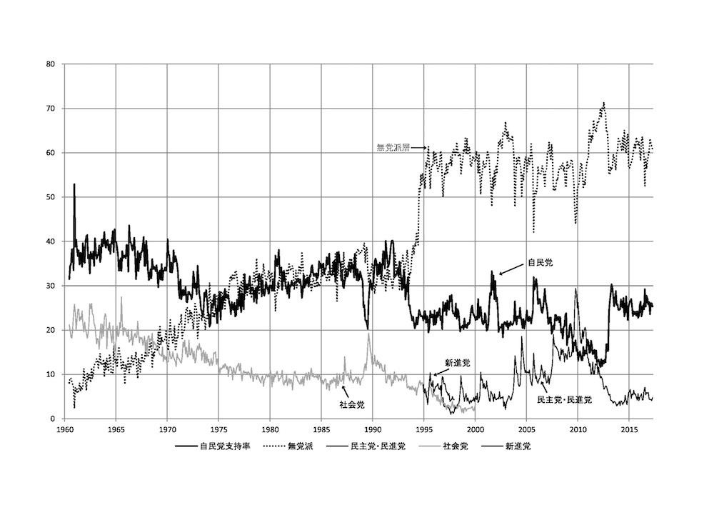 グラフ2 政党支持率月別推移