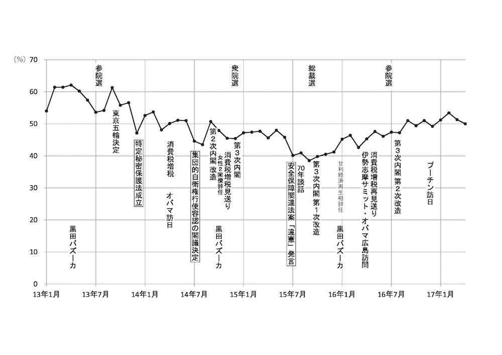 写真・図版 : グラフ3 第2期安倍政権の支持率推移と政策・出来事