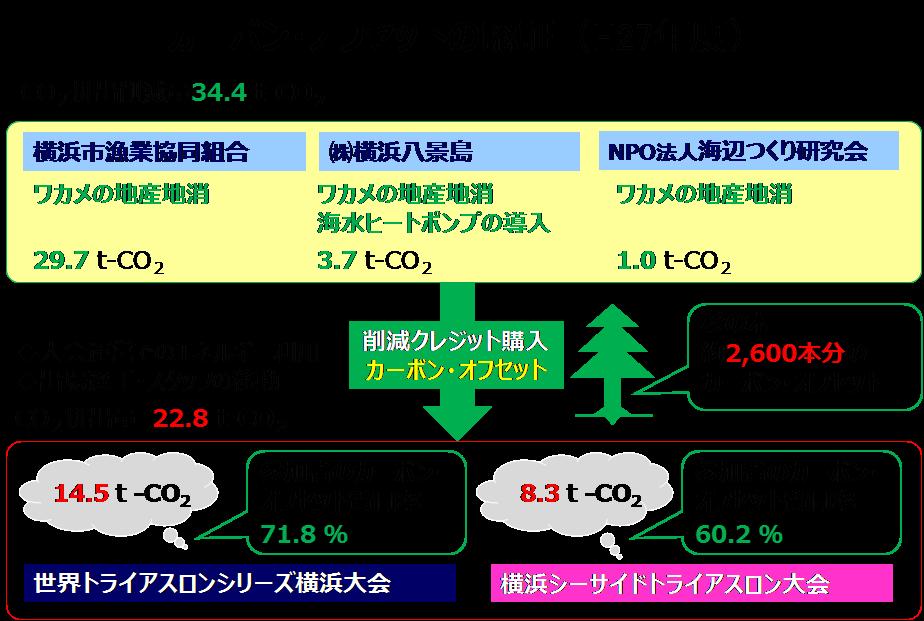 写真・図版 : 横浜市のカーボンオフセット事業の模式図。