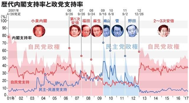 写真・図版 : 小泉政権以降の内閣支持率の推移