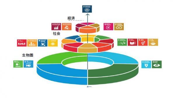 「ウェディングケーキ」と呼ばれるSDGsの関係図。土台となる生物圏の課題の上に、社会課題や経済課題が載っている
