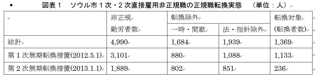 写真・図版 : 出典)ソウル市雇用労働政策課発表資料から筆者作成