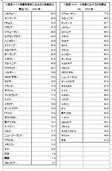 写真・図版 : 注)*は、2009年の統計。 出典)図表5-1、5-2とも、OECD,