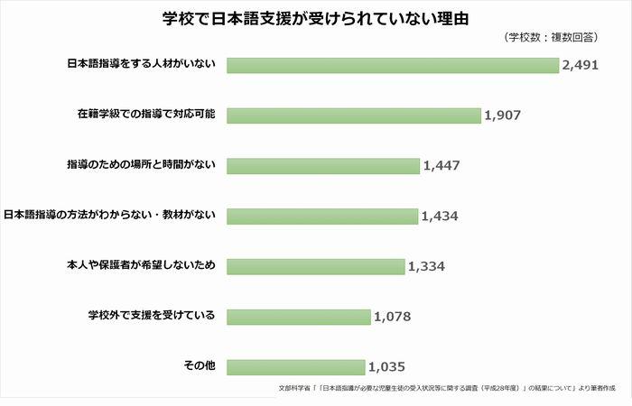 写真・図版 : 学校で日本語支援が受けられていない理由