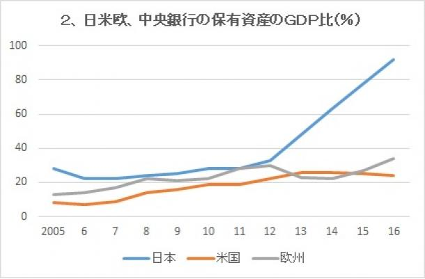 写真・図版 : 日米欧、中央銀行の保有資産のGDP比(%)