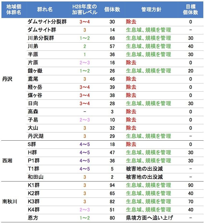写真・図版 : 表:同地域の群れごとの個体数、目標個体数、管理方針(神奈川県2017より)