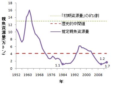写真・図版 : 図1 1952年以後の太平洋クロマグロ親魚資源量推定値の推移(図はいずれもWCPFC資料 より作図)