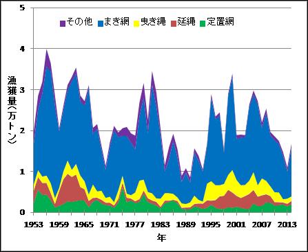 写真・図版 : 図2 漁法別漁獲量の推移