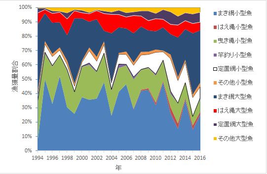 写真・図版 : 図3 漁法別漁獲量の割合の推移。上の4色が大型魚。