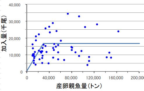写真・図版 : 図1 1952年から2014年までの親魚資源量と加入量の関係(水産庁資料より)。折れ線はNakatsukaら(2017)より。Nakatsuka, S., et al. (2017). A limit reference point to prevent recruitment overfishing of Pacific bluefin tuna. Marine Policy 78: 107-113