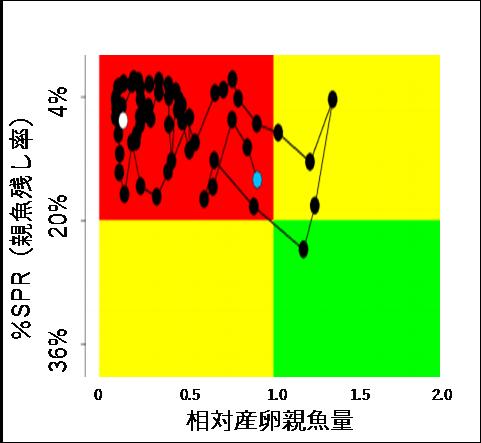 写真・図版 : 図2 太平洋クロマグロの神戸プロット(青丸と白丸はそれぞれ1952年と2014年。ISC資料より)。
