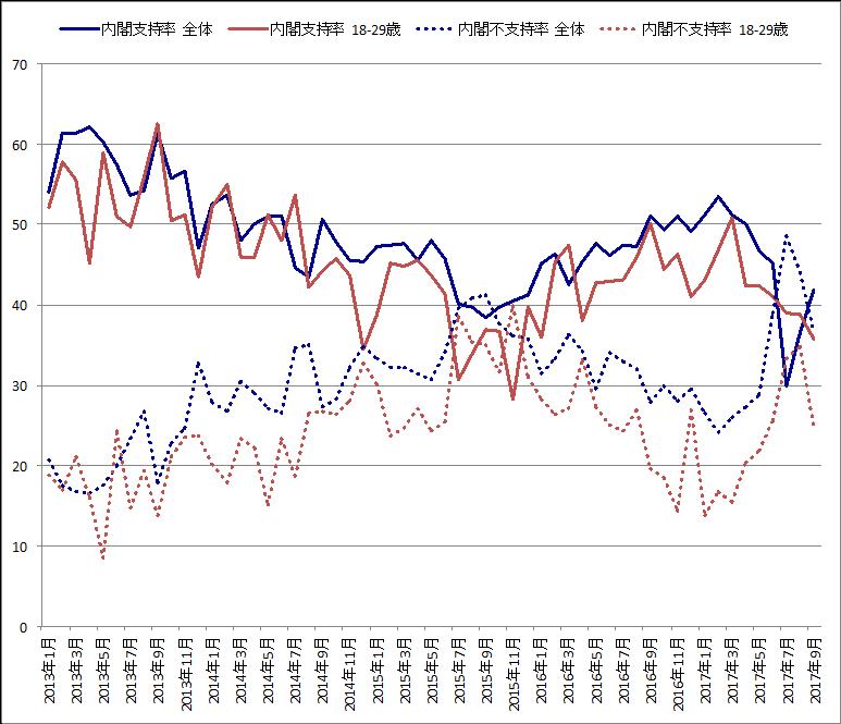 図1 内閣支持率と不支持率の推移(時事世論調査特報から)