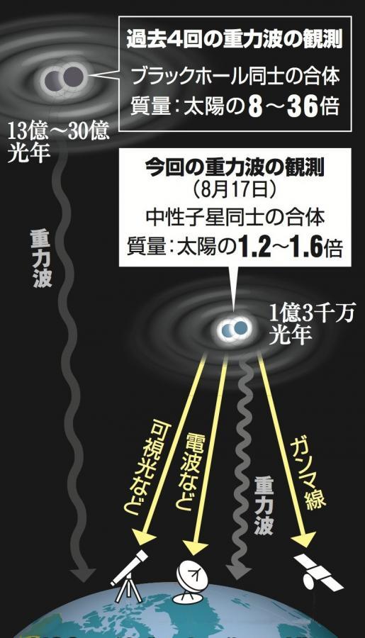 写真・図版 : 中性子星の合体による重力波や電磁波