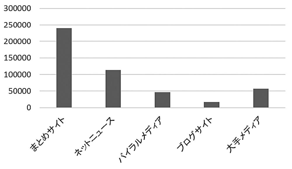 図4 情報源となるサイト別ツイート数(トップ30サイト)