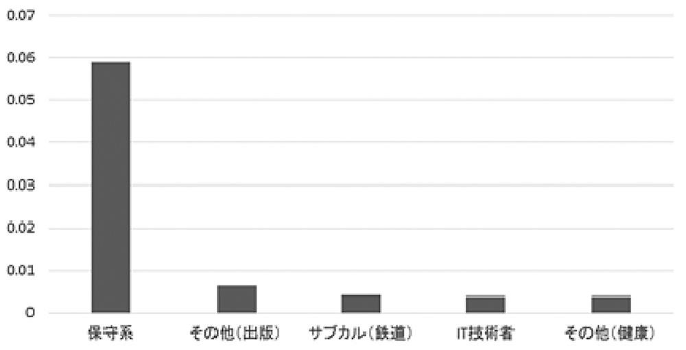 図5 コミュニティーメンバーによるツイートが全体に占める割合