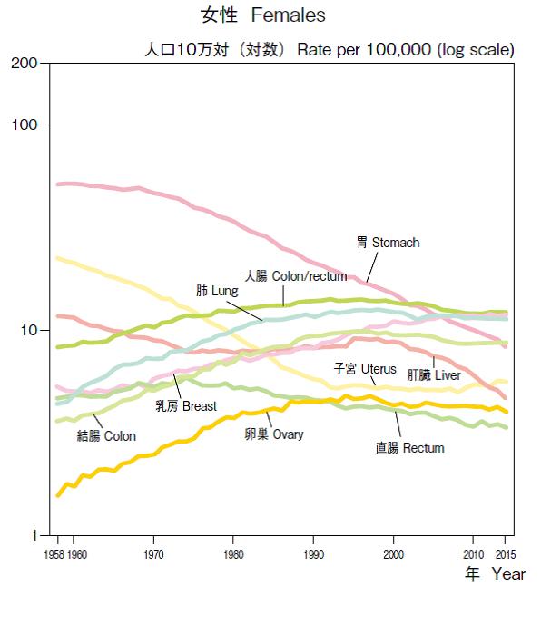 写真・図版 : 図1.年齢調整死亡率年次推移(1958年~2015年)部位別(主要部位)(基準人口:昭和60年モデル人口) =公益財団法人がん研究振興財団「がんの統計'16」42ページから転載