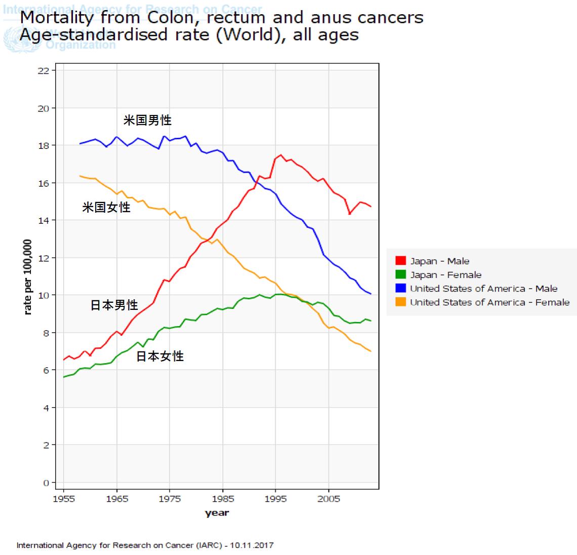 写真・図版 : 図2.大腸がん年齢調整死亡率の推移、日本と米国(標準人口:世界人口)=WHO Cancer Mortality Databaseから