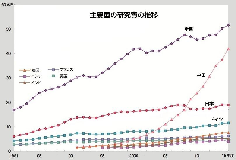 写真・図版 : 急増する研究費。OECD購買力平価で換算=文部科学省「科学技術要覧」から