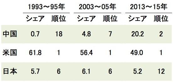 写真・図版 : トップ1%論文のシェア(%)と順位=「科学研究のベンチマーキング 2017」から