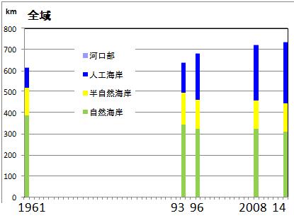 写真・図版 : 図2 1961年から2014年までの沖縄本島の海岸線長の変遷=茅根・原・荒井・山野・松田、2017年11月23日サンゴ礁学会第20回大会発表資料より