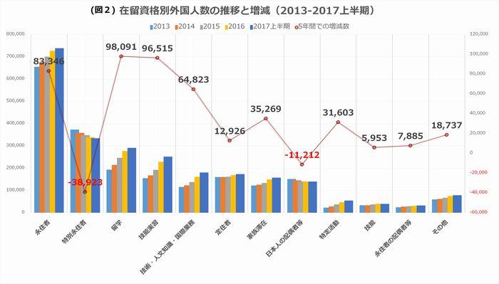 写真・図版 : 法務省、在留外国人統計2013年12月末―2017年6月末より筆者作成