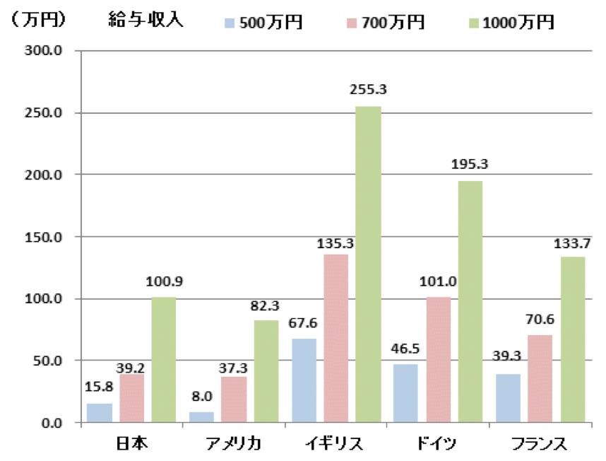写真・図版 : 国ごとに見た収入別の所得税額(財務省HPより)